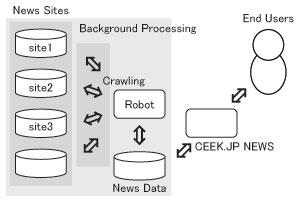 CEEK.JP NEWS 概念図