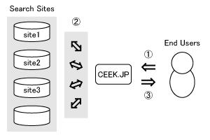 CEEK.JP の構造