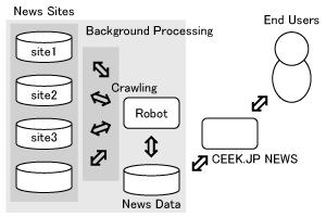 CEEK.JP NEWS の構造