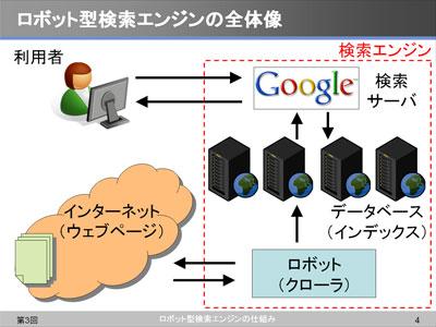 ロボット型検索エンジンの全体像(授業のために作成した図)